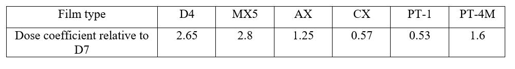 film type adjustment