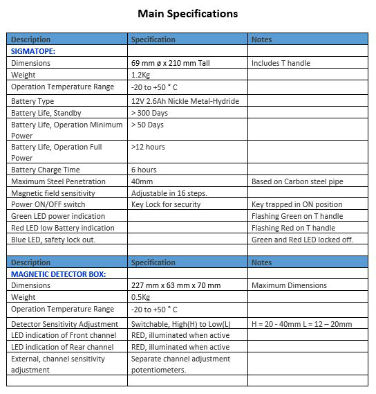 sigmatope-specifications